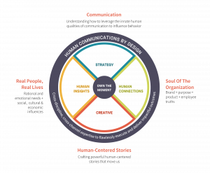 Graphic that shows Current Global's approach. It is devised of 4 segments.